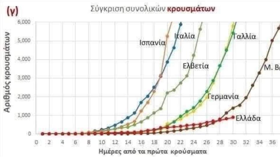 Κορωνοϊός: To εντυπωσιακό διάγραμμα που δείχνει πόσο χαμηλά είναι η Ελλάδα σε κρούσματα! (ΦΩΤΟ)