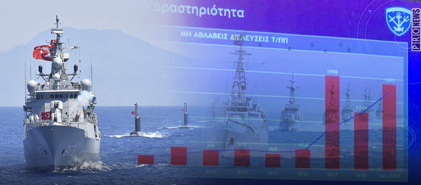 Τουρκική φρενίτιδα παραβιάσεων των Εθνικών Χωρικών Υδάτων: Θα φτάσουν τις 2.000 μέχρι το τέλος του χρόνου!